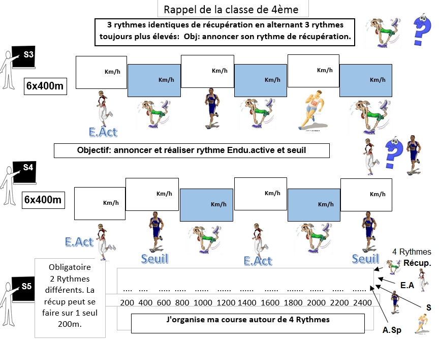 Rencontres athletisme cycle 2